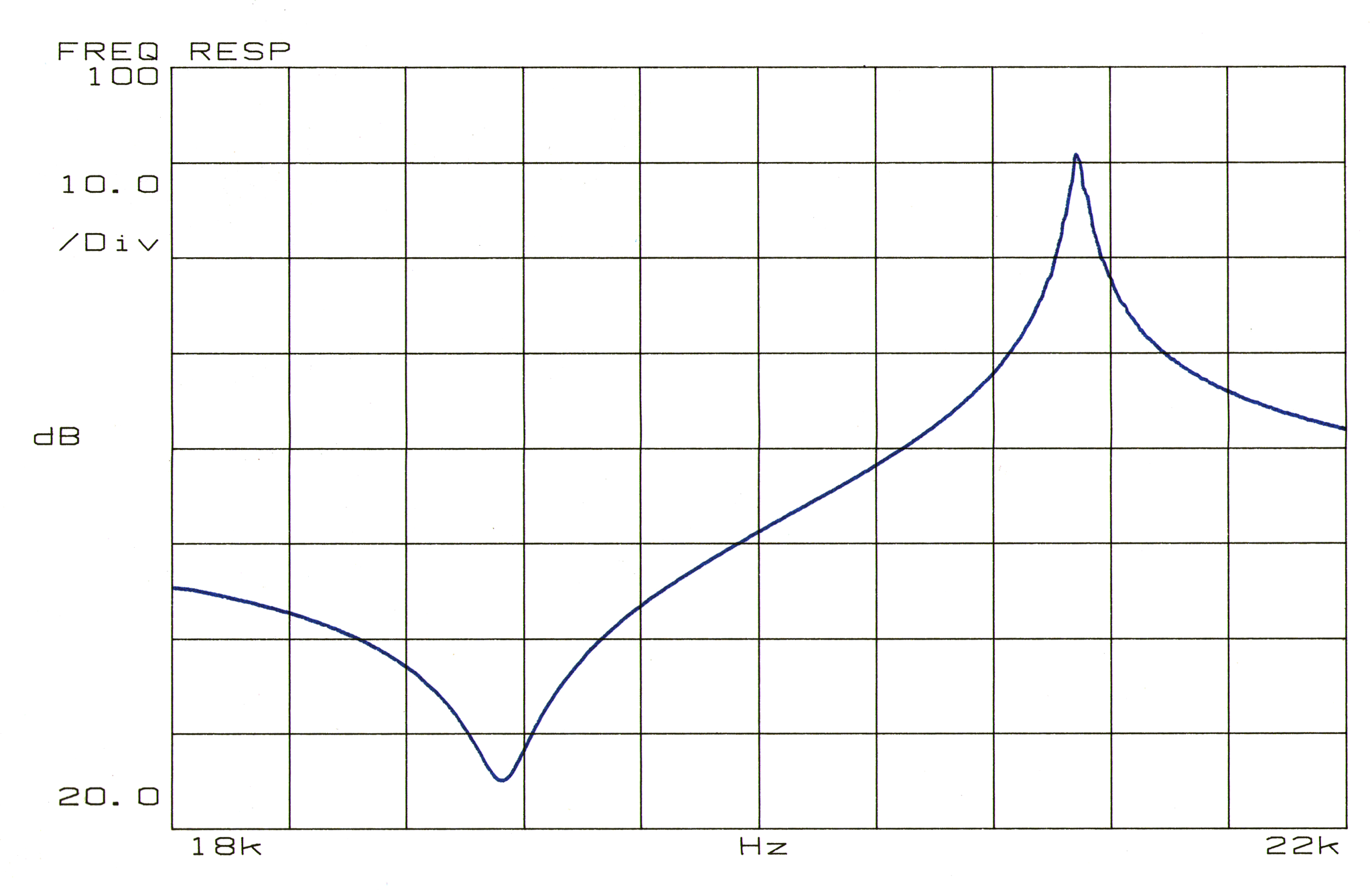 Frequency response impedance plot for a 20 kHz ultrasonic transducer
